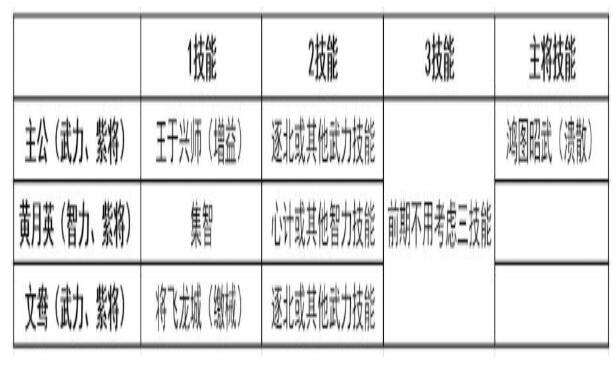 鸿图之下主公阵容推荐 平民主公阵容搭配攻略