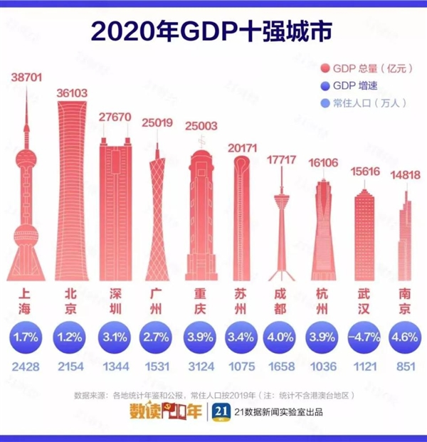 2020中国城市GDP百强榜 中国gdp城市排行榜完整版单