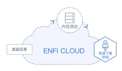 ENFI下载器下载