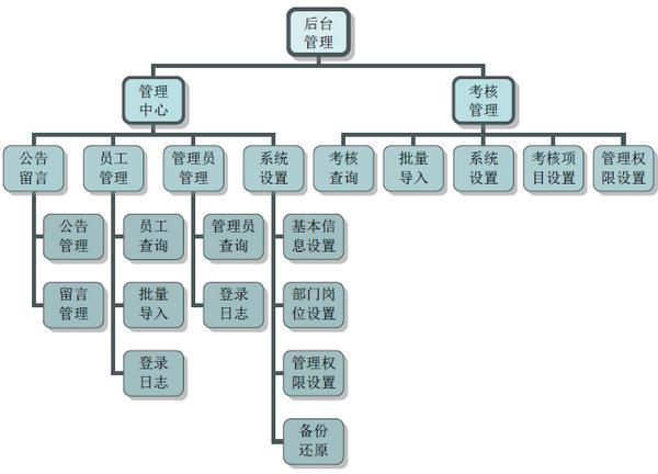 雷速考核管理系统下载