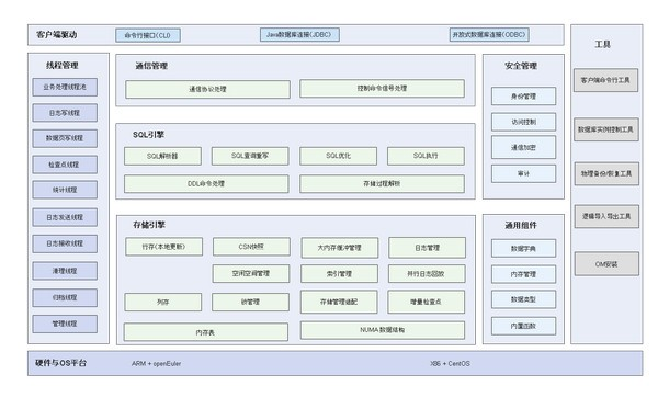 openGauss(关系型数据库管理系统)下载