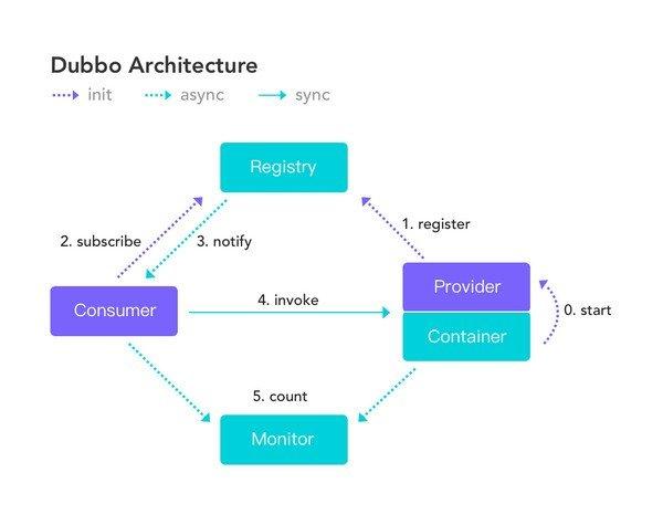 Apache Dubbo(开源RPC框架)