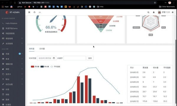 Ovine(管理系统模板)下载