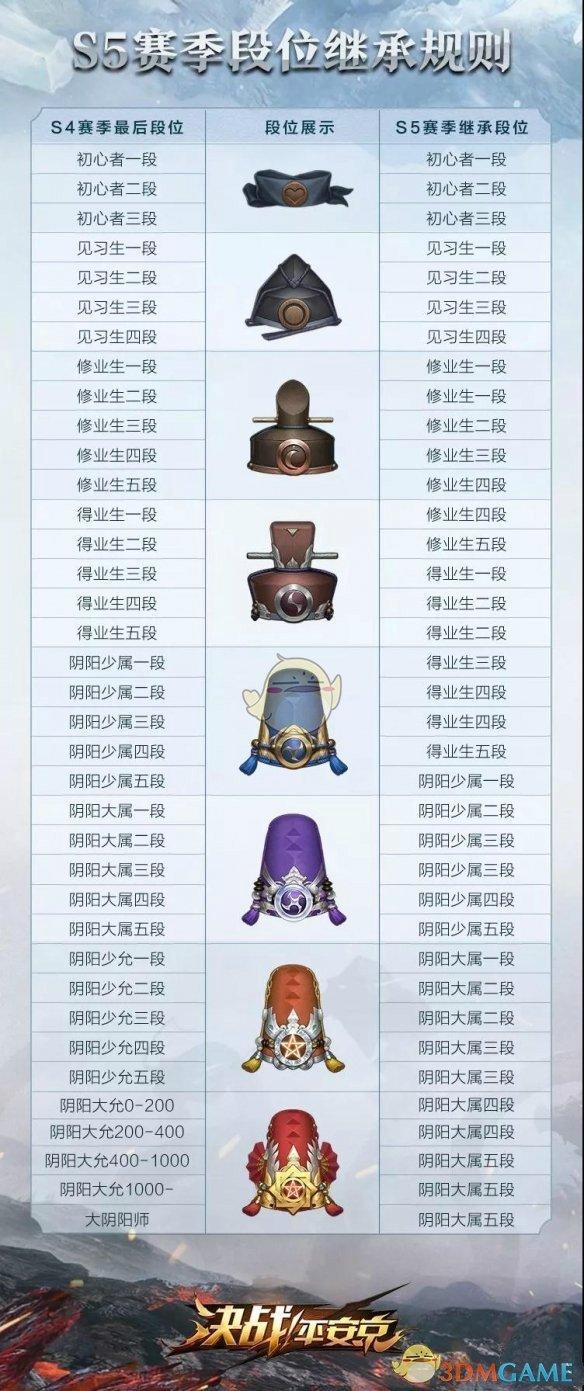 决战平安京S5赛季段位继承规则介绍 决战平安京教程介绍
