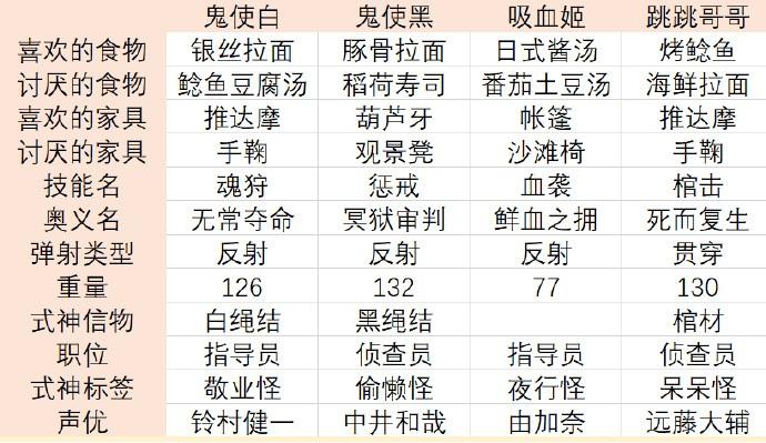 阴阳师妖怪屋百鬼之星阵容推荐