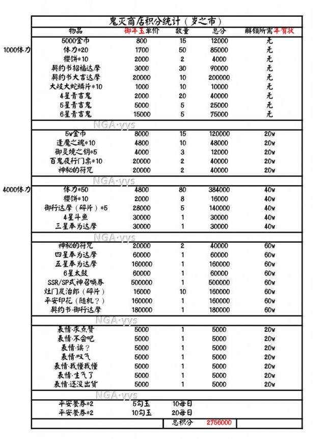 阴阳师料理屋商店搬空指南 料理屋商店兑换推荐