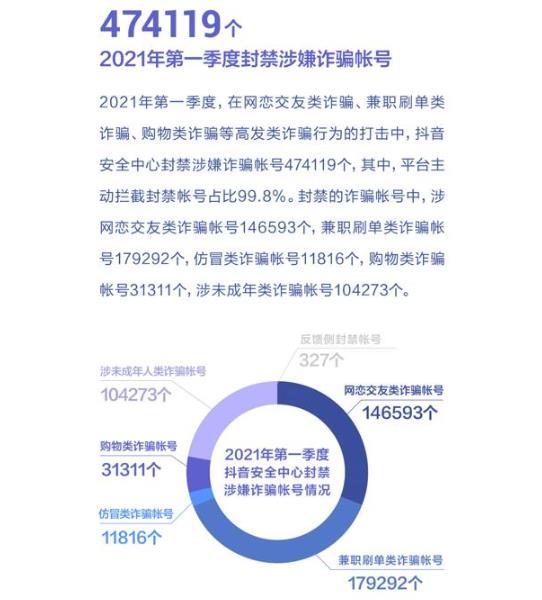 抖音封禁47万诈骗帐号 网恋交友站主流[多图]图片1