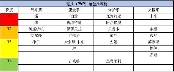 《黑潮之上》PVP角色推荐 黑潮之上PVP角色值得推荐