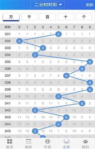彩6彩票资讯软件截图1