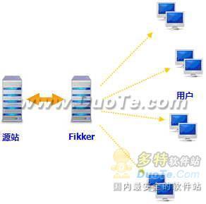 Fikker网站加速服务器软件下载