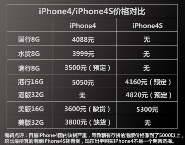 iphone4和iphone4s区别 哪个好
