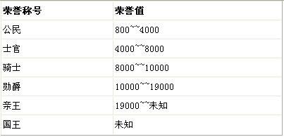 QQ飞车等级及荣誉称号