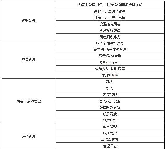 YY歪歪公会频道总管理(VP)功能介绍