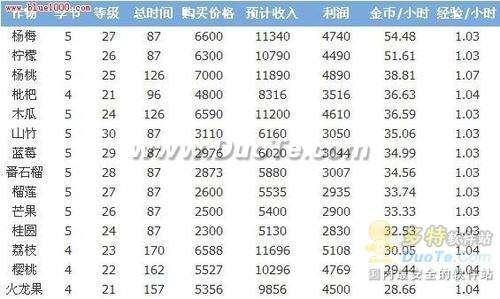 玩家必看!QQ农场升级最快赚钱多的植物