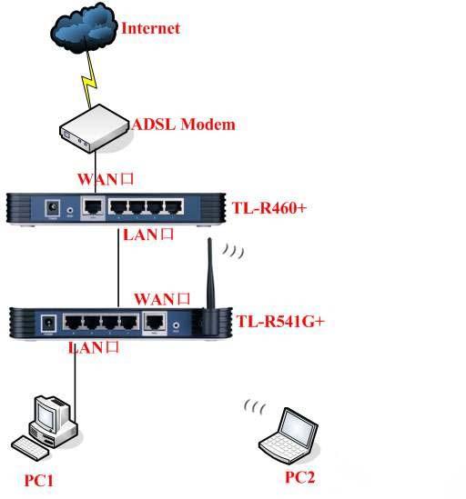 多台路由器组网设置方法