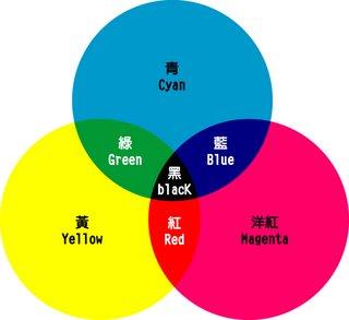 摄影基础之色彩知识