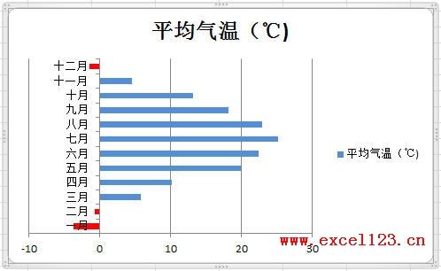 在Excel2010图表中用指定颜色表示负值