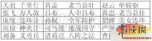 《三国志12》小兵修行事件分类及提高效率攻略