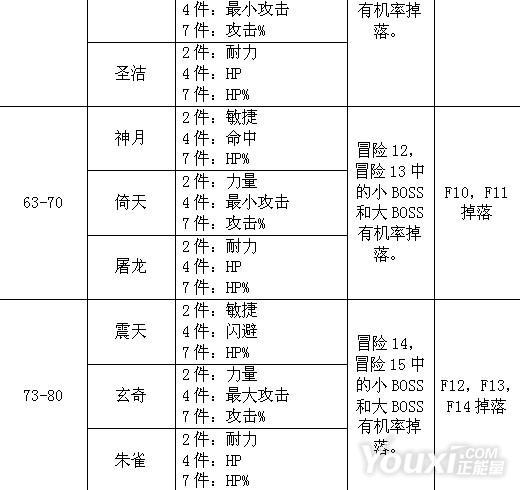 《乱斗堂》装备出处一览表