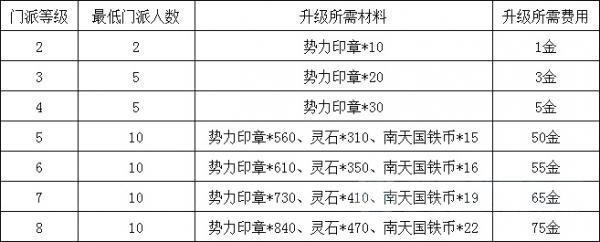 剑灵新版本门派等级提升所需材料及费用一览