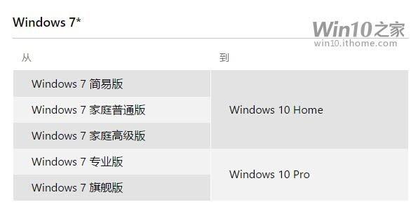 Win7/Win8.1免费升级Win10的版本对应关系