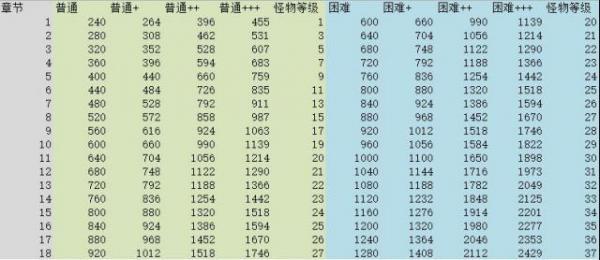 阴阳师1-60级各章节练级升星线路推荐