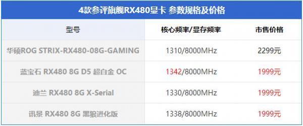RX480显卡哪款好?RX480显卡对比评测