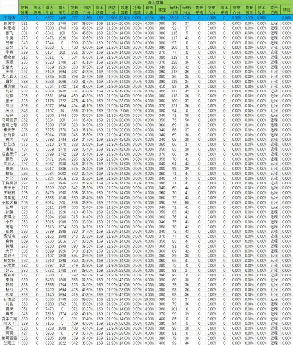 王者荣耀英雄数据大全 英雄数据汇总介绍